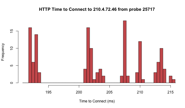 Measuring your web server reachability with TCP Ping | APNIC Blog