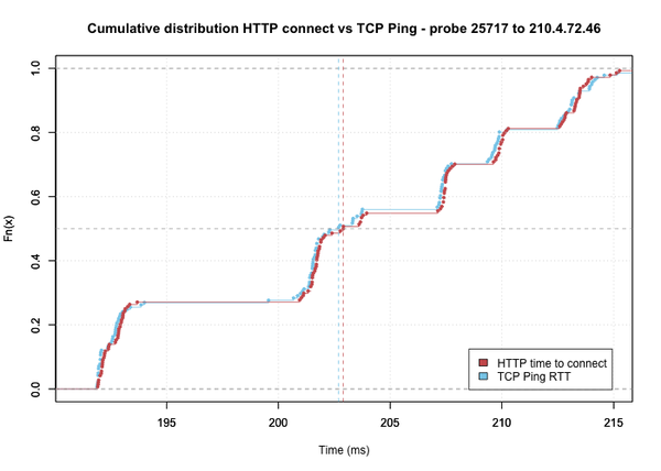 Figure 5: Observed HTTP Connect and TCP Ping distributions for same source and destination as Figure 3 & 4