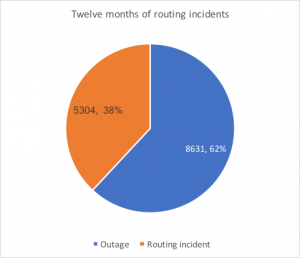 14 000 incidents routing security in 2017 apnic blog