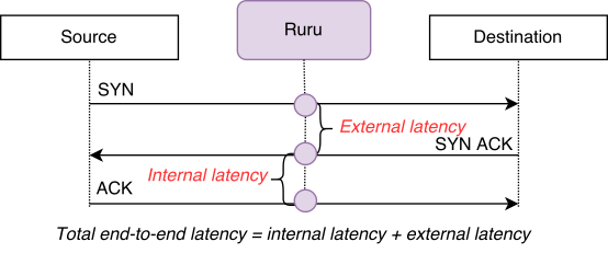 Ruru: Real-time wide-area TCP latency monitoring | APNIC Blog