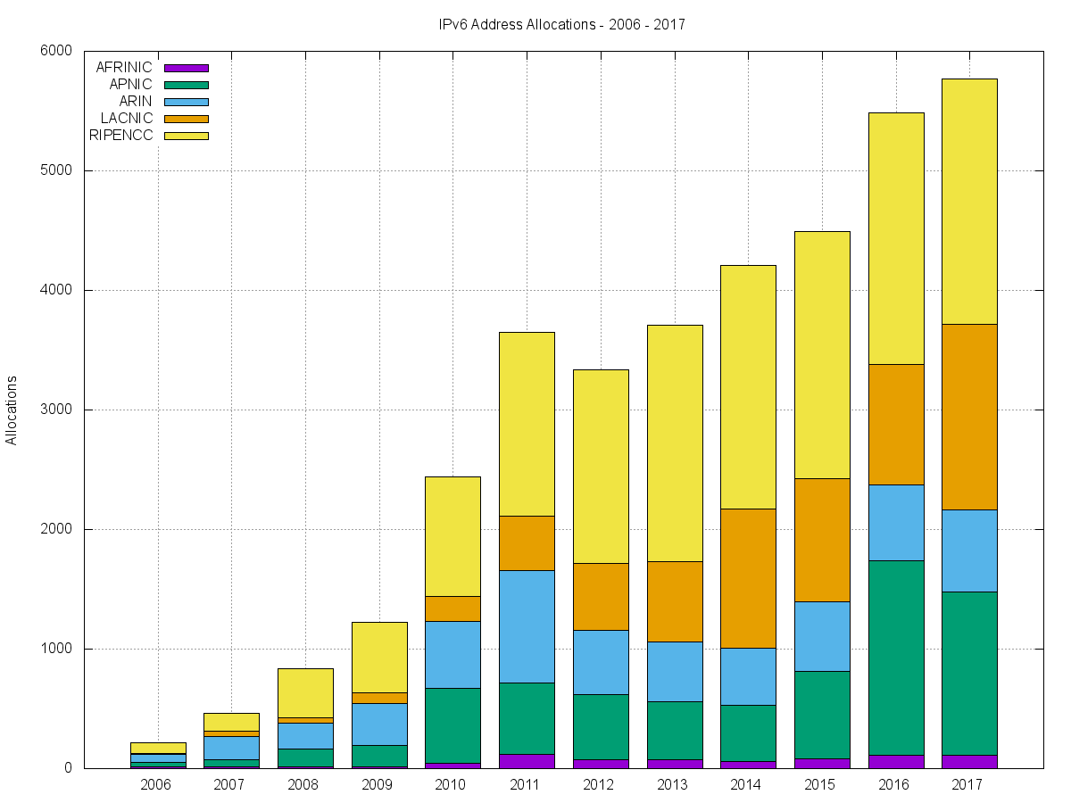Figure 10 — Number of IPv6 allocations per year