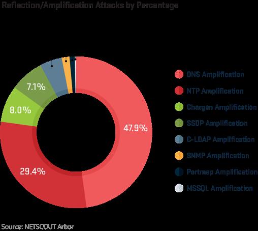 The DDoS threat landscape in 2017   APNIC Blog