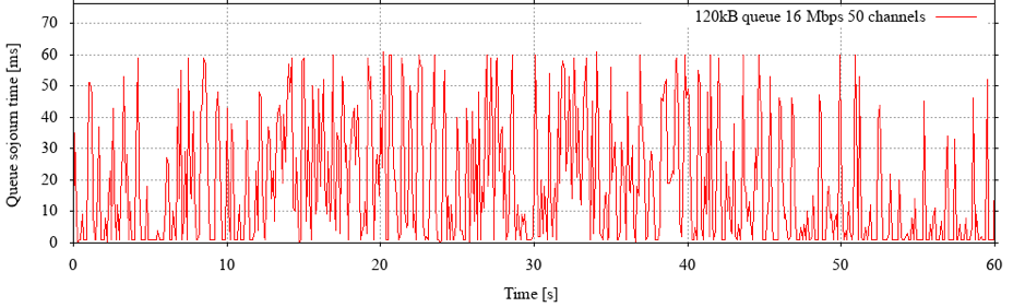 Figure 1: Queue sojourn time on a simulated 16 Mbps geostationary link with up to 50 simultaneous TCP flows from a real-life flow size distribution.