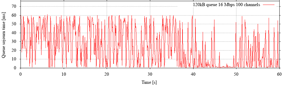 Figure 2: As load increases, standing queues develop - but the queue capacity limits the additional sojourn time.