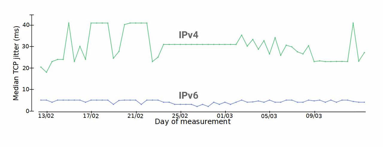 Figure 4 — Comparing median TCP jitters across IPv4/IPv6 and similar destinations.