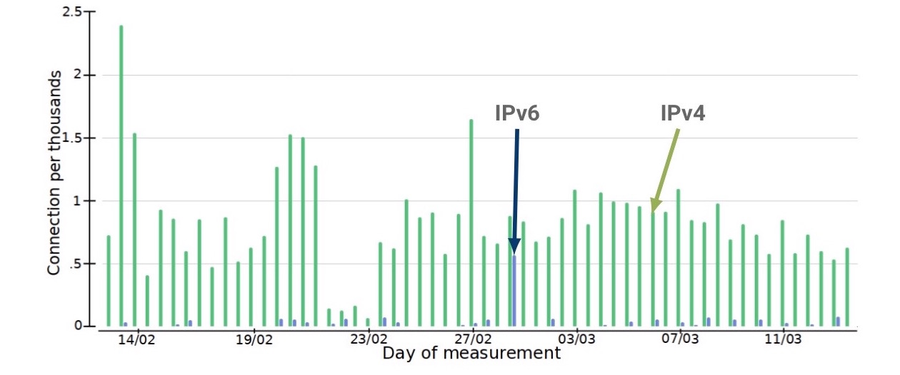 Figure 3 — Querying TCP connections experiencing SYN retransmissions across IPv4/IPv6.