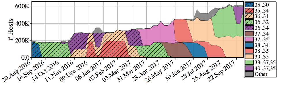 Figure 1: The number of QUIC-capable IPs and support for sets of certain QUIC versions. Here we display versions when there was support by at least 20,000 hosts.