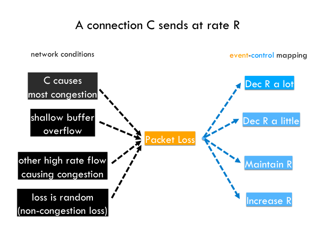 Figure 1 — Diagram depicting four potential reasons for why packet loss might have happened (black) and four corresponding `appropriate' control reactions (blue).