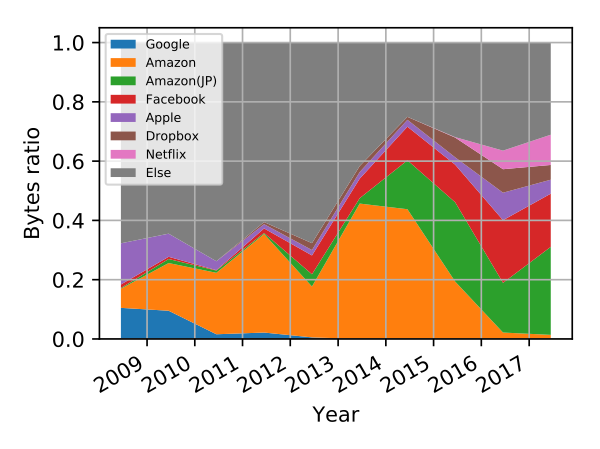 Figure 2 — HTTPS: AS breakdown in MAWI. Major autonomous systems observed for HTTPS traffic in MAWI.