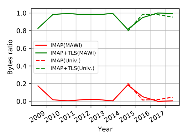 Figure 8 — TLS adoption for IMAP: the relative number of bytes for IMAP and IMAP+TLS (i.e. implicit and explicit TLS variants) as seen in MAWI (solid lines) and at the university campus (dashed lines).