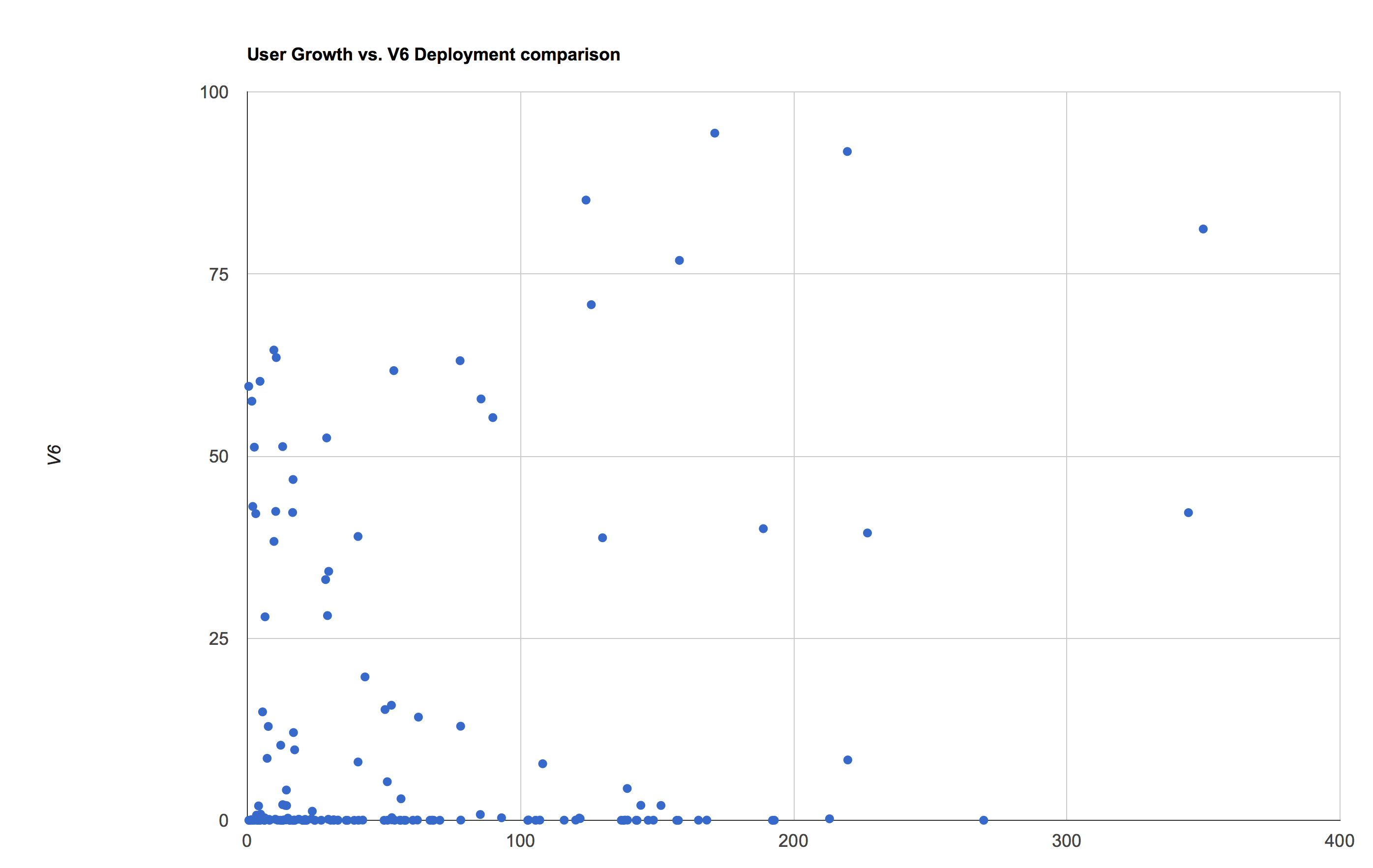 Figure 5 – IPv6 deployment vs ISP growth value for 400 growing ISPs.