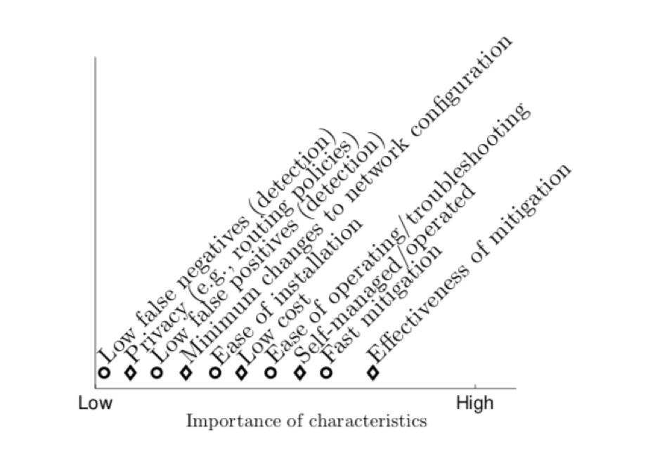 Characteristics of <abbr title=