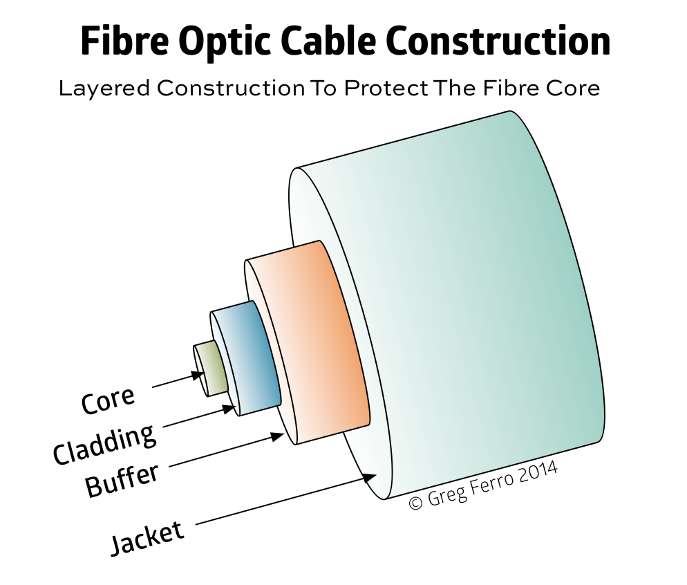Caring For Fibre Optic Cables Damaged Is Worse Than Broken Apnic Wiring Diagram Trojan Uv Swift Figure 1 Cable Construction