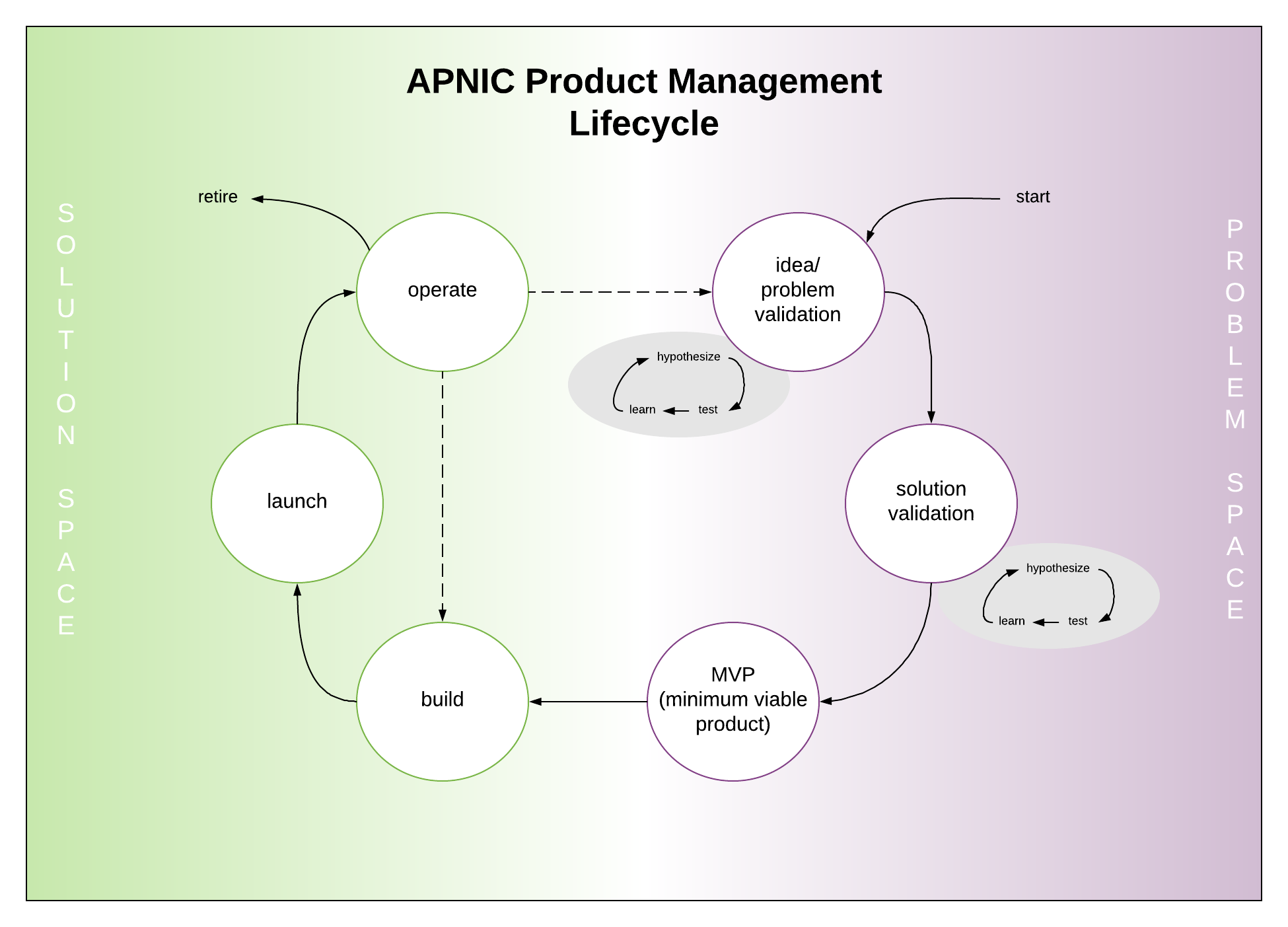 APNIC Product Management Lifecycle