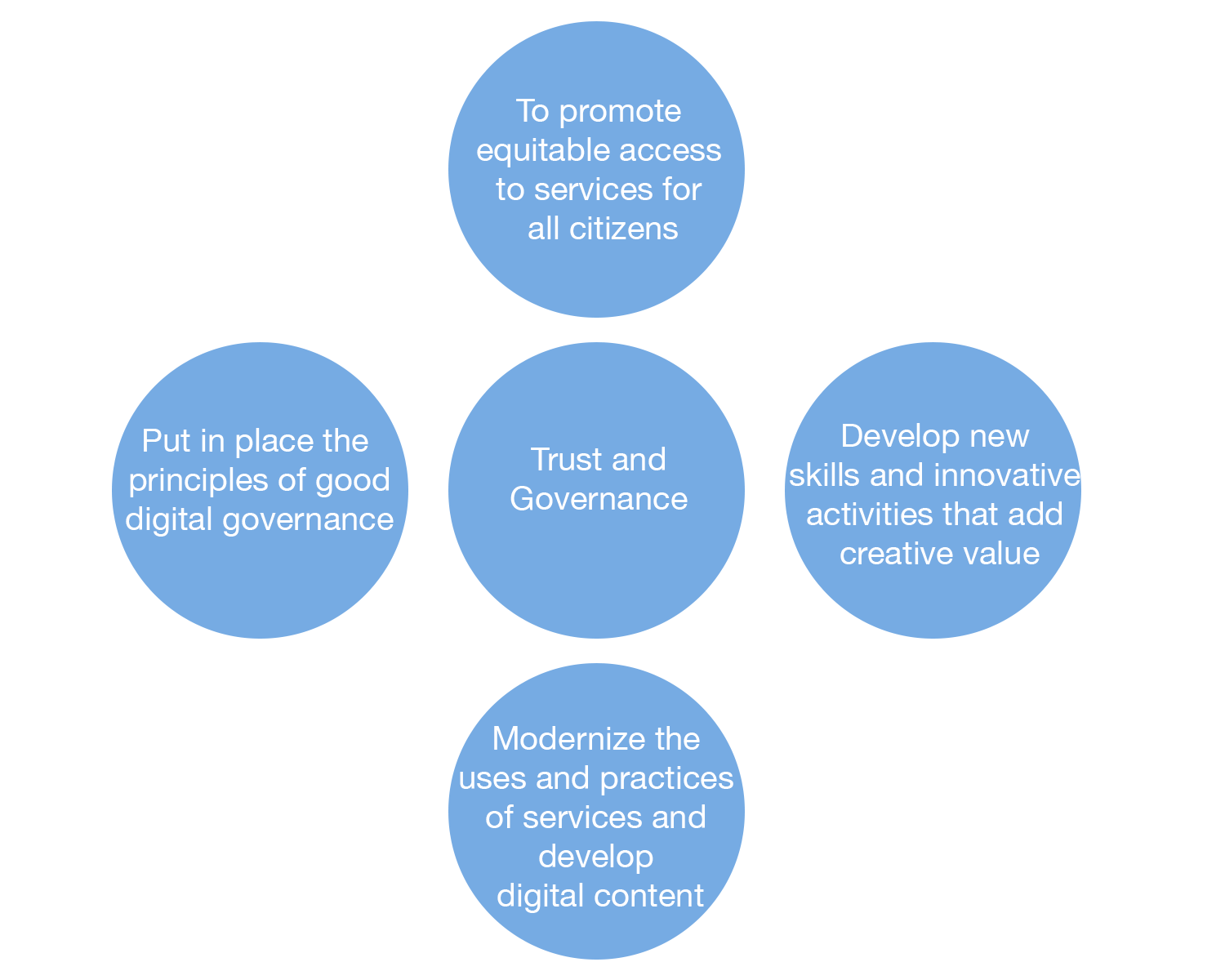 The five main objectives of New Caledonia's Strategic Plan for the Digital Economy (PSEN).