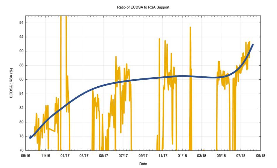 Measuring Ecdsa In Dnssec An Update Apnic Blog
