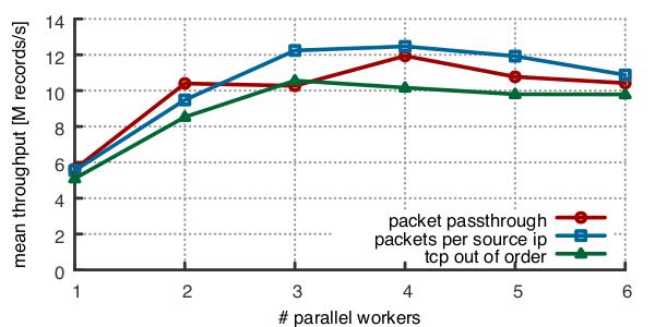 Figure 3 - Throughput