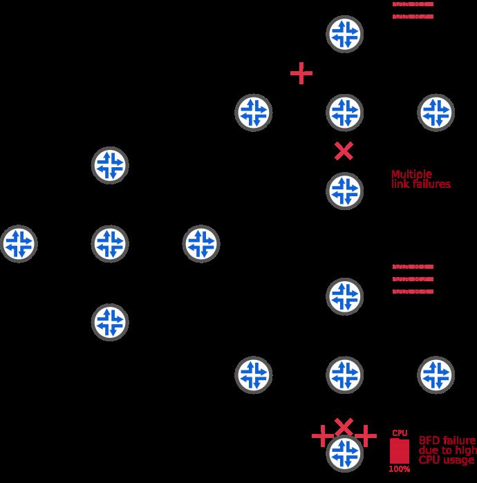 BGP LLGR: Robust and reactive BGP sessions | APNIC Blog