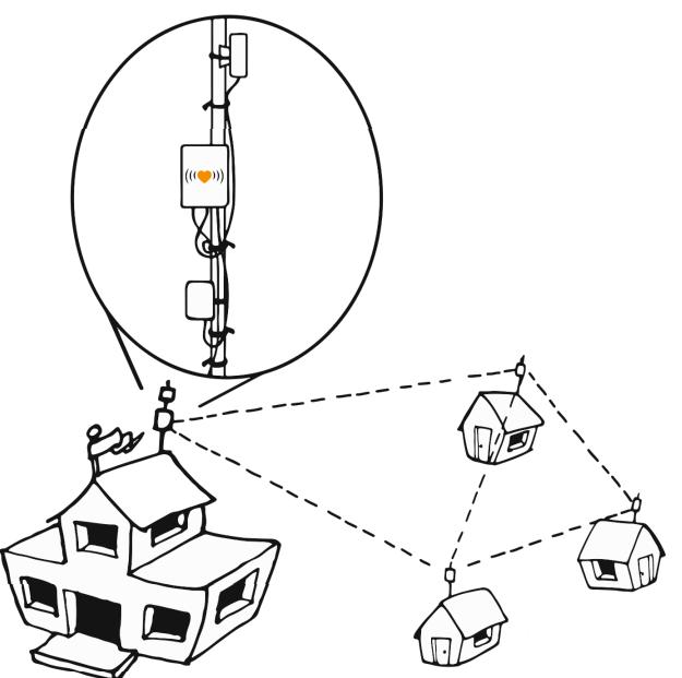 Librerouter mesh