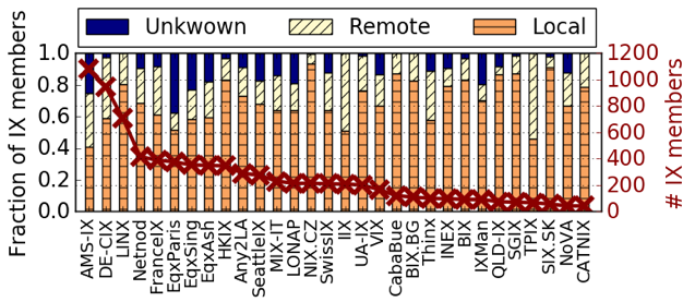Uncovering Remote Peering At Ixps Apnic Blog