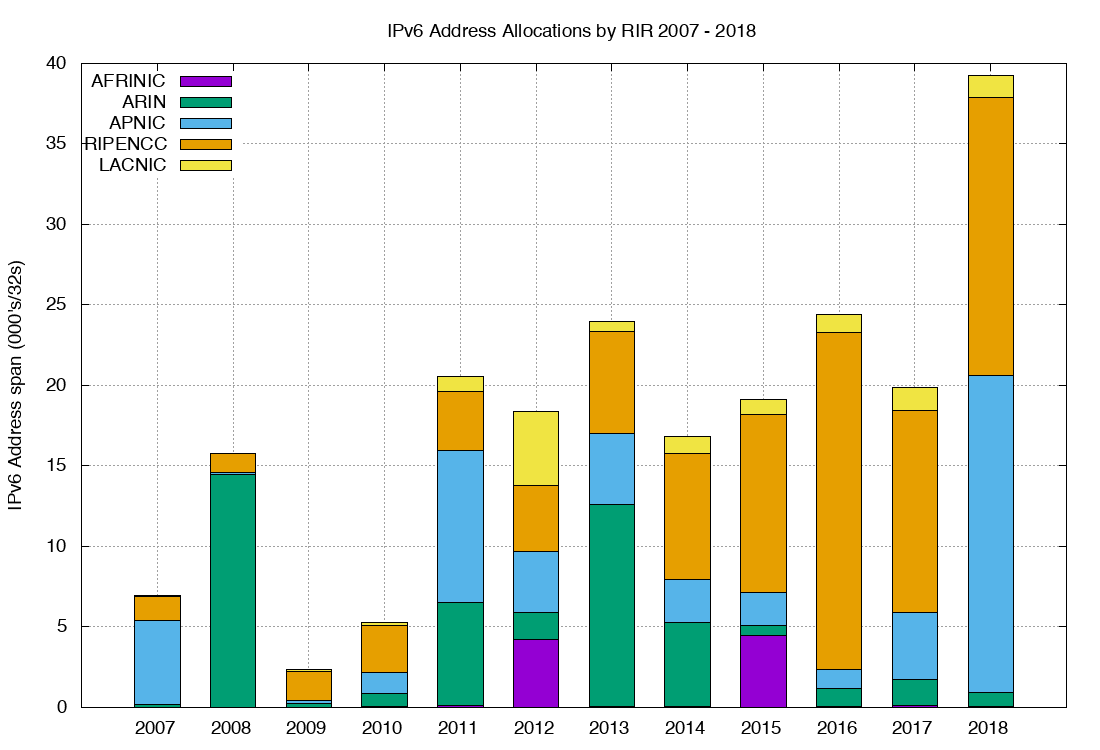 Figure 11 — Volume of IPv6 allocations per year