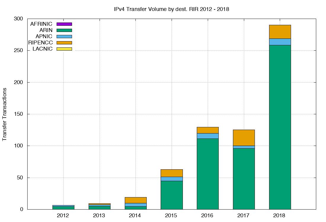 Figure 4 — Volume of of transferred addresses (2012–2018)