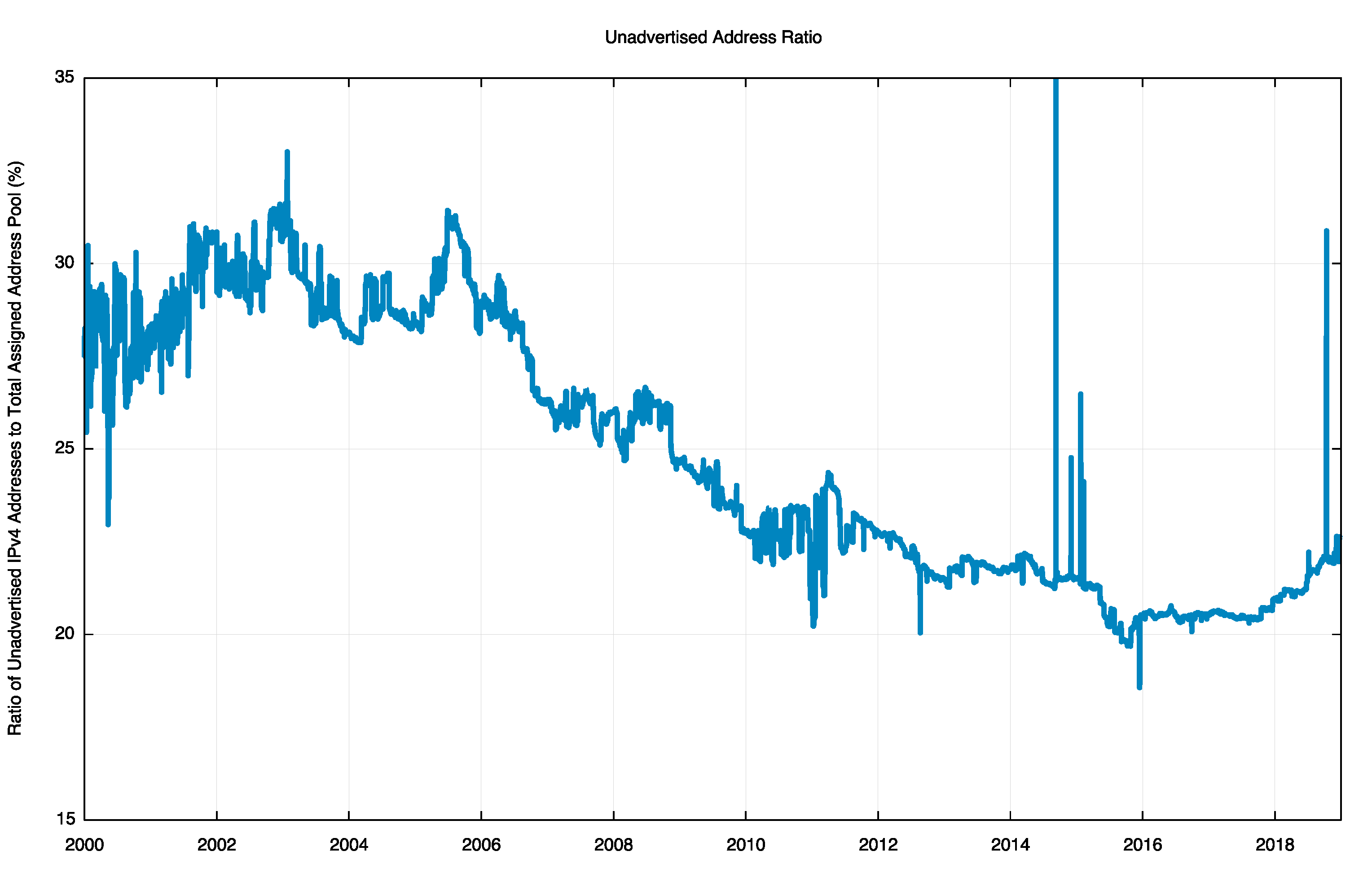 Figure 6 — Ratio of unadvertised pool to total pool