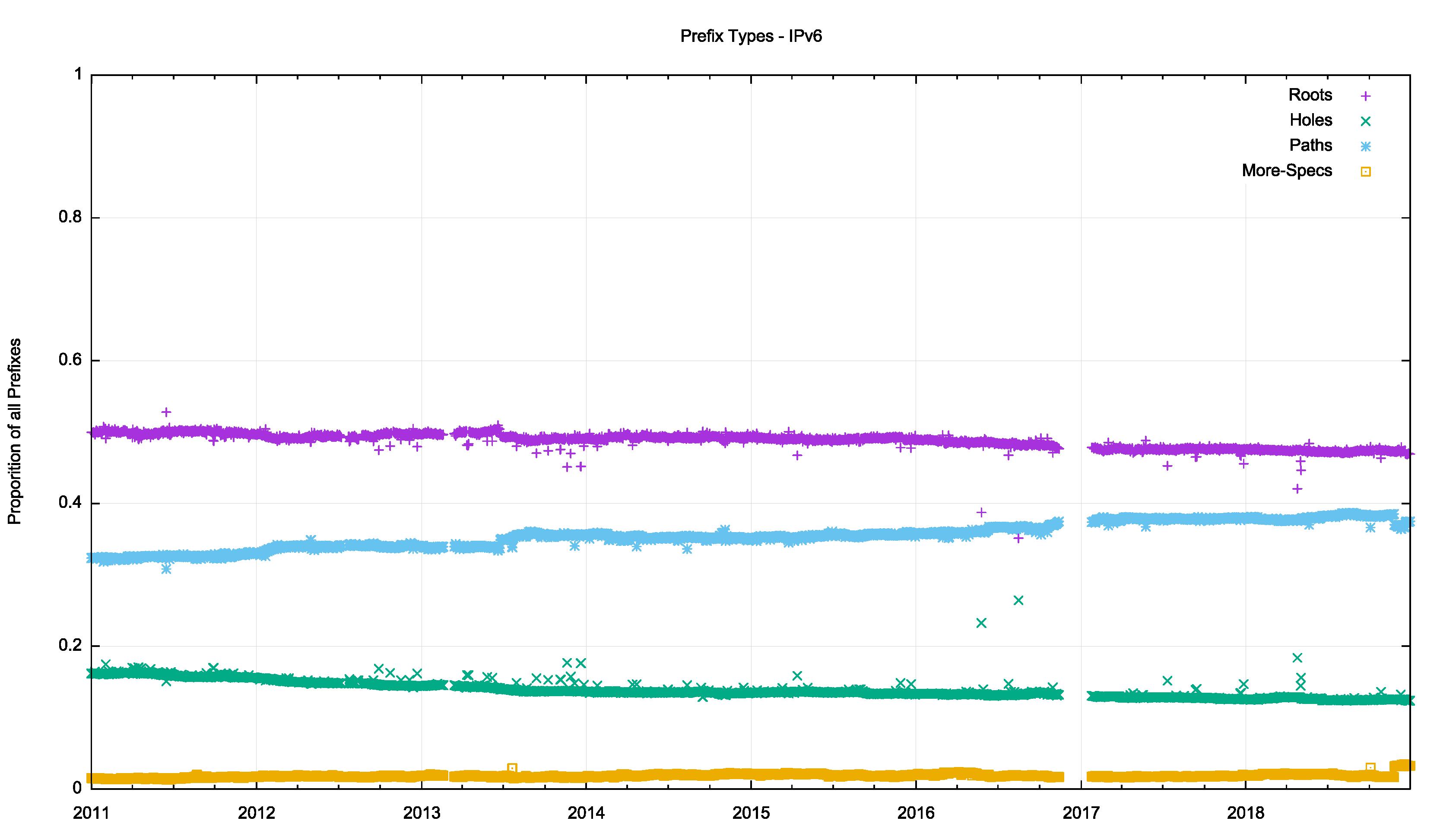 BGP in 2018 — BGP Churn | APNIC Blog