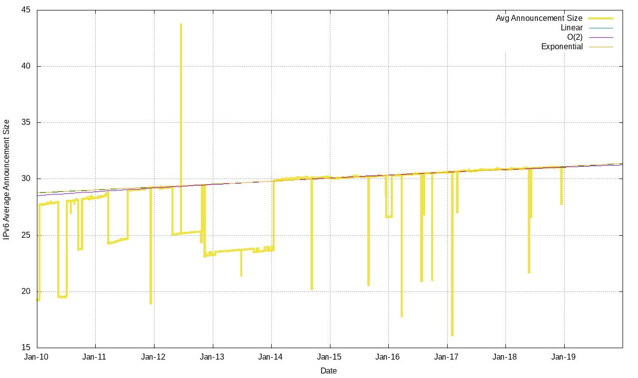 Figure 19 – IPv6 average prefix size