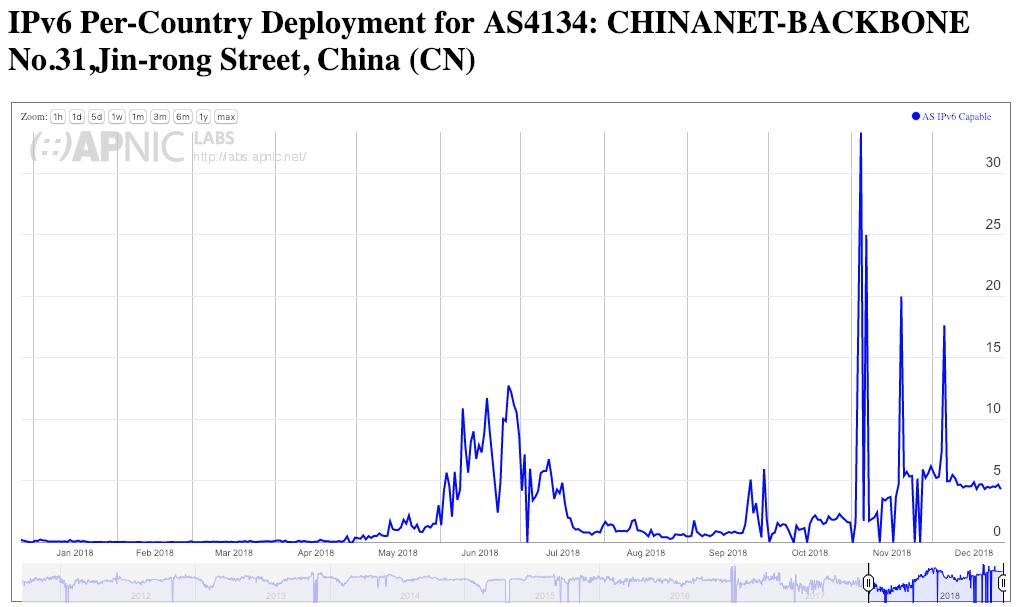 Ipv6 In China Apnic Blog