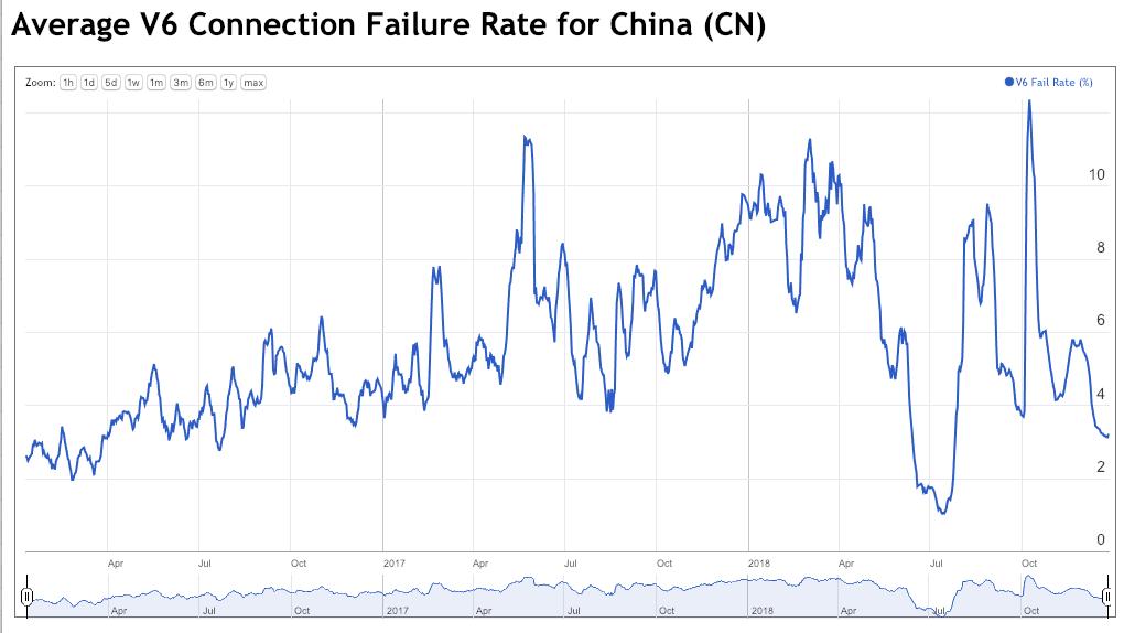 IPv6 in China | APNIC Blog