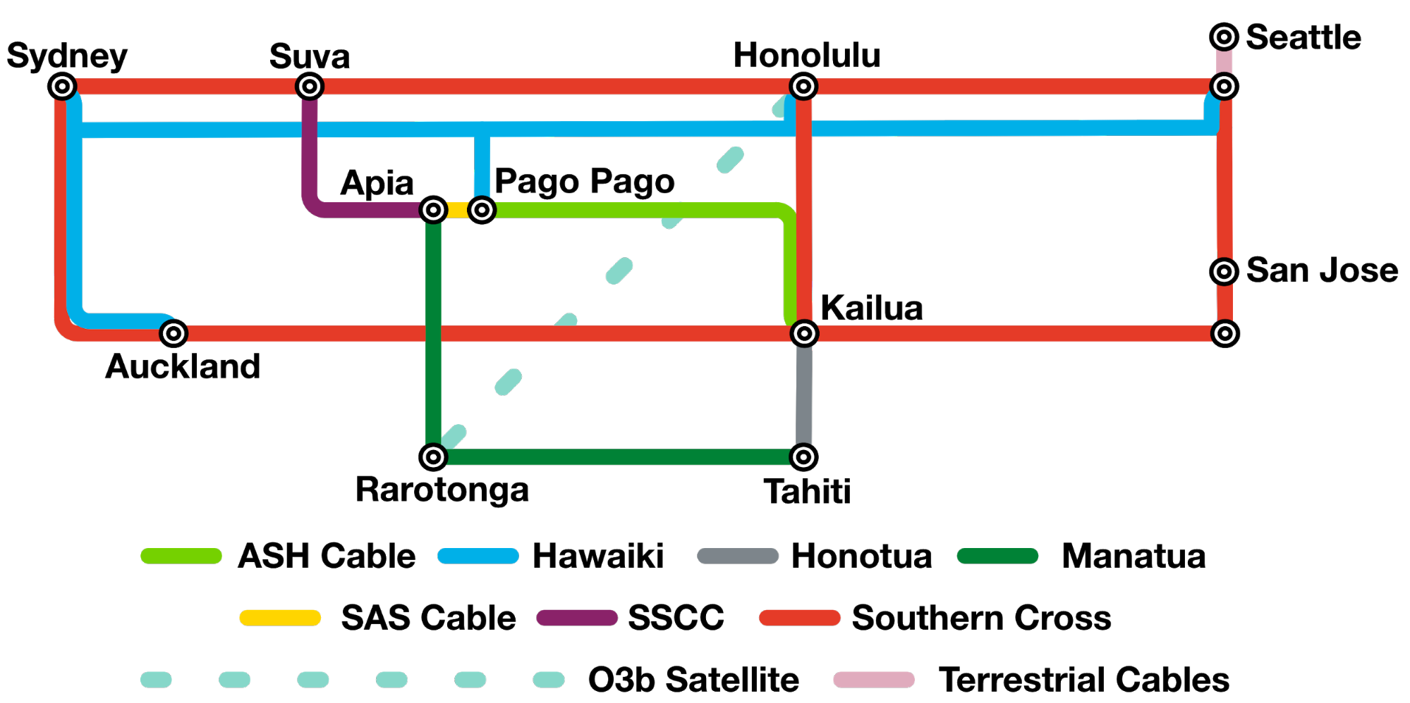 Manatua and its interconnections in the Pacific