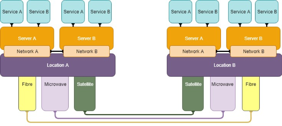 How to: Designing a mission-critical network | APNIC Blog
