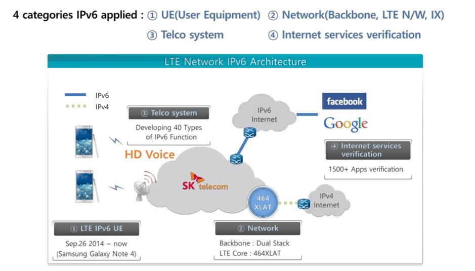 IPv6 deployment and challenges at SK Telecom | APNIC Blog