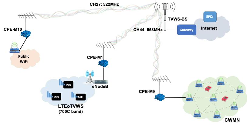 TakNet – A community white space wireless network   APNIC Blog