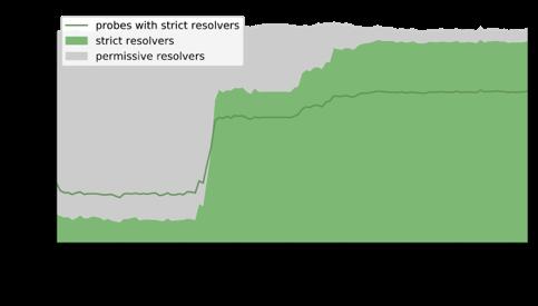 Figure 6 — Google Public DNS.