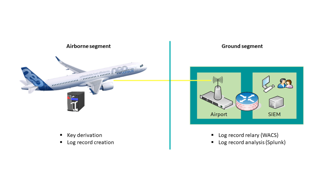 Aircraft security monitoring architecture