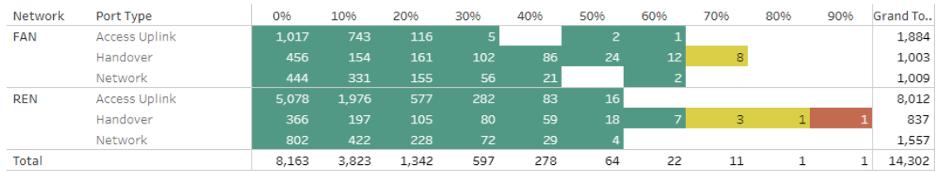 Figure 3 — Link utilisation January 2020