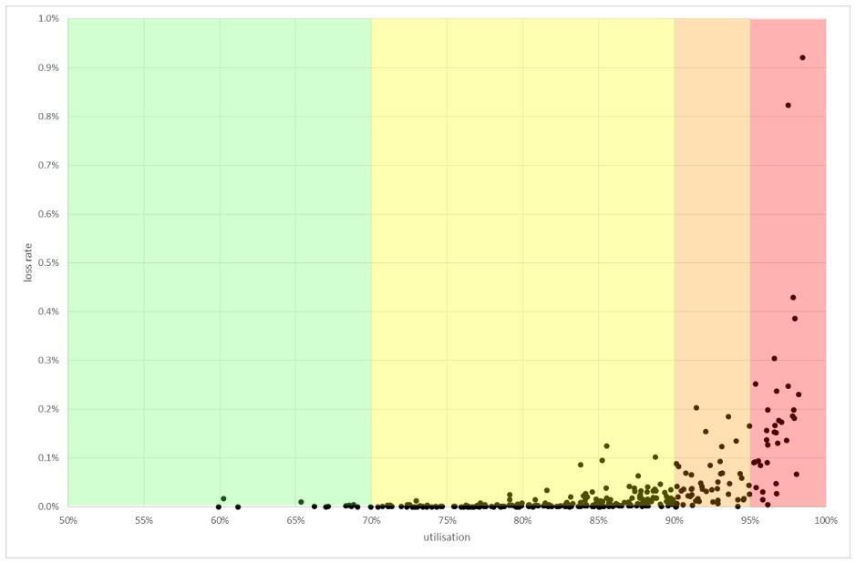 Figure 5 — Real world link utilisation to loss ratio.