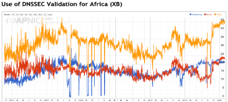 Figure 8 – DNSSEC validation, African region.