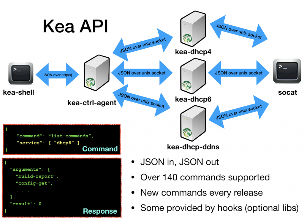 Figure 4 — Kea API can be used over UNIX sockets or the HTTP/HTTPS interface.