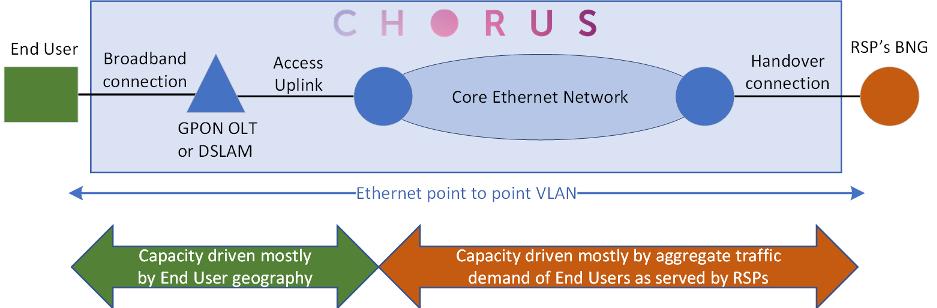 Figure 2 — Wholesale broadband access service construct.