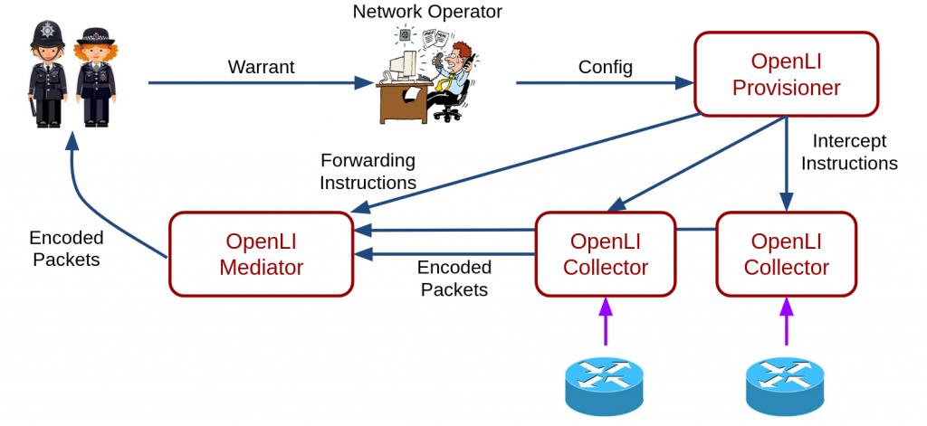 Figure 1 — OpenLI architecture.