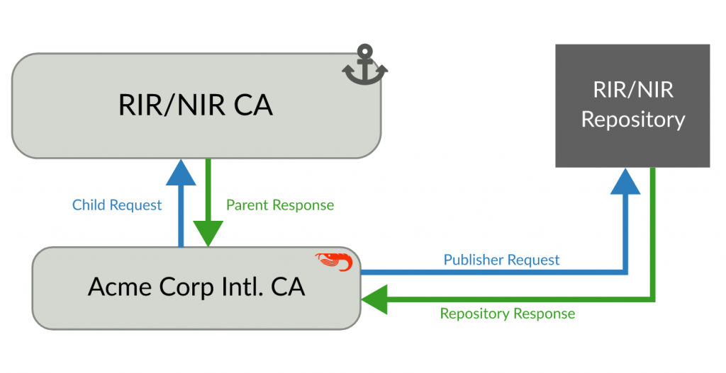 A repository hosted by the parent CA, in this case, the RIR or NIR.
