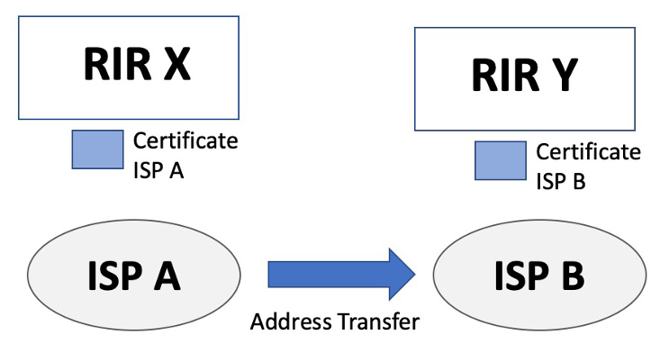 Figure 3 – Address transfer scenario.