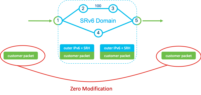 Figure 3 — Transporting customer packet on an SRv6 domain.