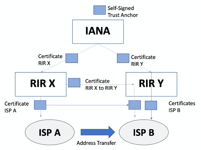 Figure 5 – Transfer with cross-RIR certificates.