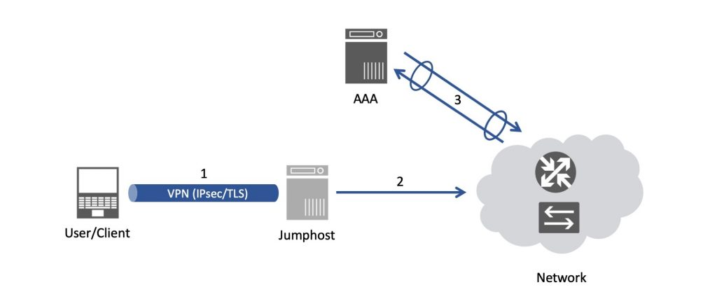 Common network node access setup.