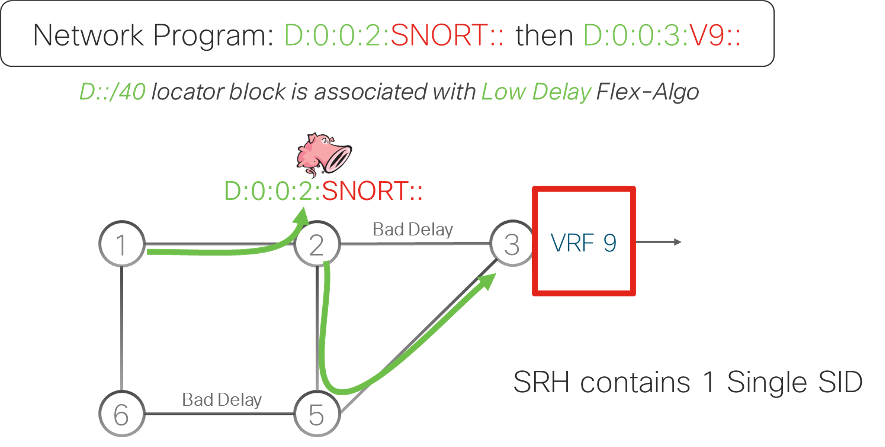 Snort firewall, VPN and Low-Delay Slice use-case.