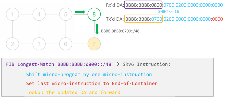 Node 8 executes the micro-instruction.
